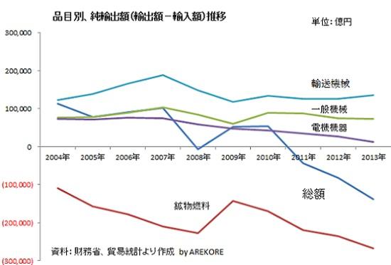 貿易収支の推移_c0192215_16151320.jpg