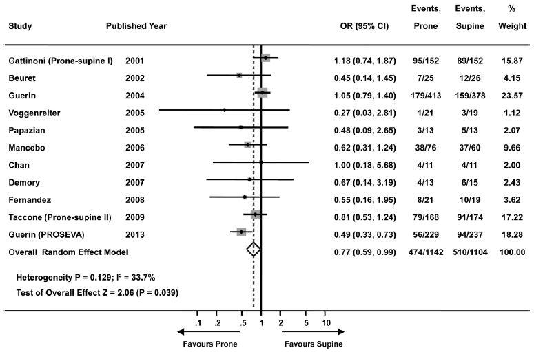 メタアナリシス:ARDSに対する腹臥位療法は十分な時間をもうけることで死亡率減少効果を増大_e0156318_22575783.jpg