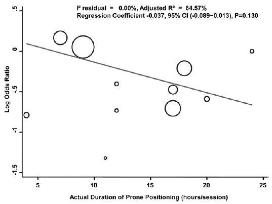 メタアナリシス:ARDSに対する腹臥位療法は十分な時間をもうけることで死亡率減少効果を増大_e0156318_22595431.jpg
