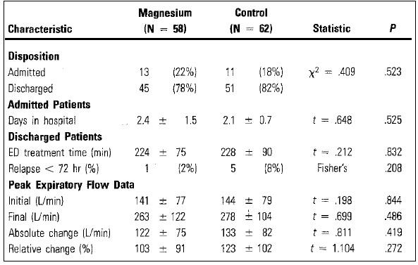 マグネシウムは気管支喘息発作に本当に効果があるのか?_e0156318_13591164.jpg