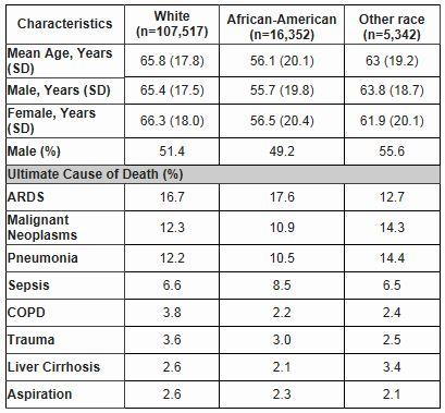 ATS2014:アメリカにおけるARDSの死亡率の変遷_e0156318_23141121.jpg