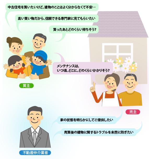 ホームインスペクションはどんな時に利用するの?_f0322193_17422917.jpg