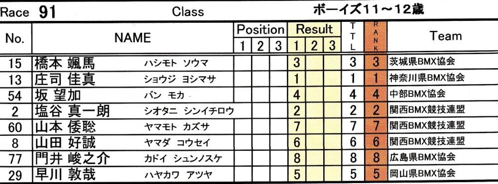 2014Jシリーズ /西日本シリーズ 第1戦 inサイクルピア岸和田 VOL7:B9〜10,11〜12歳決勝_b0065730_19451742.jpg