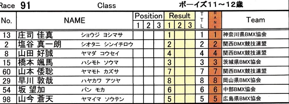 2014Jシリーズ /西日本シリーズ 第2戦 inサイクルピア岸和田 VOL7:ボーイズ9〜10,11〜12決勝_b0065730_21113247.jpg