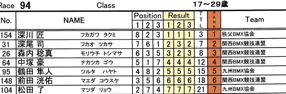 2014Jシリーズ /西日本シリーズ 第2戦 inサイクルピア岸和田 VOL9:メンズ17〜29,30+決勝_b0065730_23244934.jpg