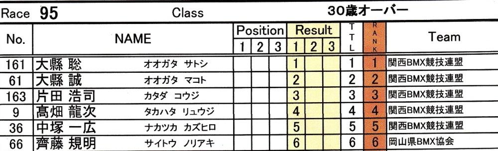 2014Jシリーズ /西日本シリーズ 第2戦 inサイクルピア岸和田 VOL9:メンズ17〜29,30+決勝_b0065730_2325240.jpg