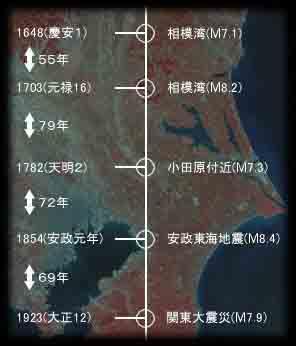大地震:もう一度おさらい  追加:常温核融合公開実験成功!_c0139575_2212097.jpg