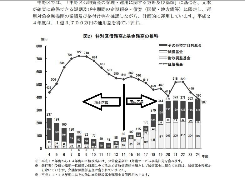 中野区の財政について_f0121982_35744.jpg