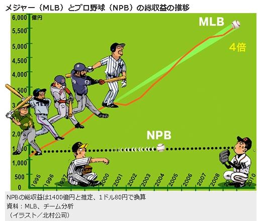 野球好きな方にもそうじゃない方にも MLB Fan Cave_b0007805_20354553.jpg