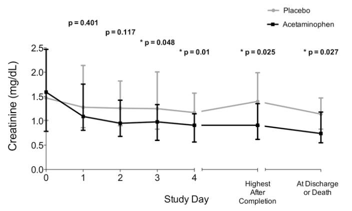 ATS2014:ACROSS試験:アセトアミノフェンは重症敗血症において血清クレアチニン値を軽減_e0156318_12441149.jpg