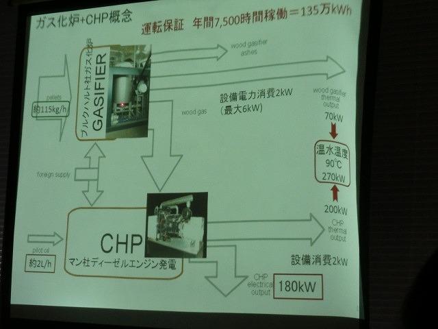 「木質バイオマスを活用した発電と熱供給」 富士地域ではどうだろうか?_f0141310_73221.jpg