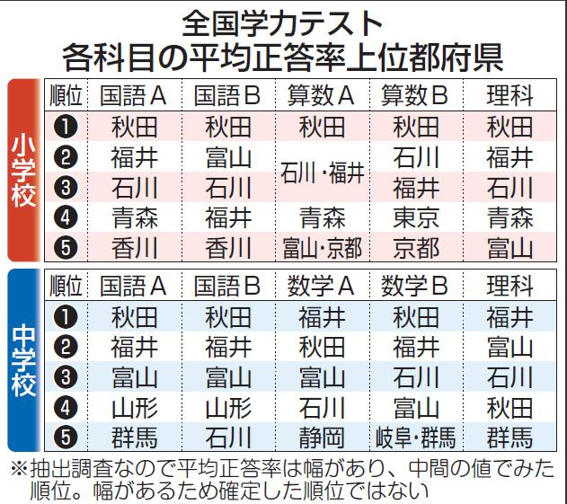 「47都道府県サヨク汚染度ランキング」:「左翼県=不勉強県=民度低い県」だった!_e0171614_940529.jpg