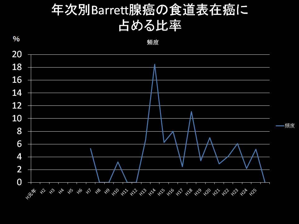 Barrett癌の頻度_b0180148_0404281.jpg