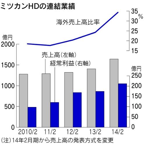 ミツカンがユニリーバから「ラグー」と「ベルトーリ」を買収!!! 海外売上比率50%超へのグローバル戦略_b0007805_274625.jpg