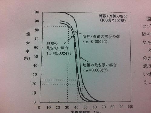 中野における、建物の耐震化と不燃化について_f0121982_17184912.jpg