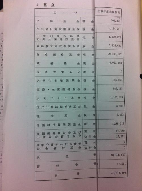 中野区の基金(貯金)400億円超の使い道_f0121982_195465.jpg