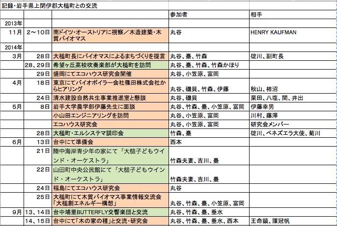 2014年5月現在の活動報告_b0213134_1174938.png