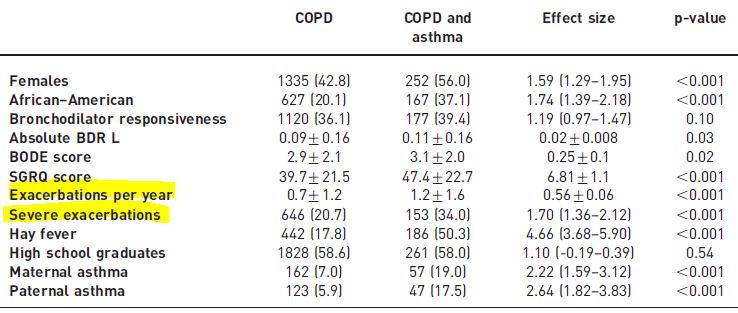 COPDと気管支喘息のオーバーラップ症候群の臨床的および遺伝子的特徴_e0156318_22551037.jpg