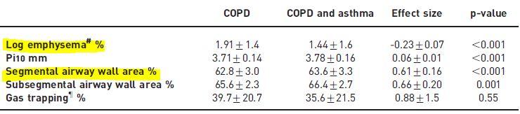 COPDと気管支喘息のオーバーラップ症候群の臨床的および遺伝子的特徴_e0156318_22554491.jpg
