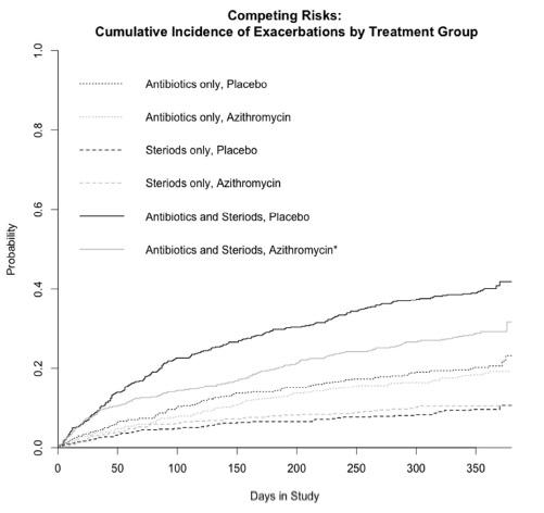 アジスロマイシンの予防内服は抗菌薬やステロイド治療を要するCOPD急性増悪を抑制する_e0156318_1021970.jpg