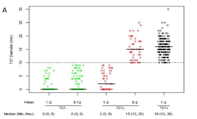 結核の家庭内接触者におけるツベルクリン反応とIGRAの不一致_e0156318_22315528.jpg