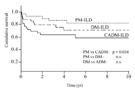 急性/亜急性型、高齢、努力性肺活量低値はPM/DM/CADMによる間質性肺疾患の予後不良因子_e0156318_22572164.jpg
