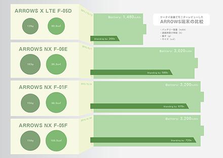 ARROWSのバッテリーが長持ちするようになったのでインフォグラフィックで比較してみた_c0060143_2073066.png