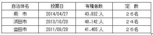 益田市議会_e0128391_628377.jpg