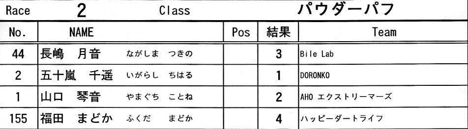 JOSF緑山6月定期戦VOL4:パウダーパフ/クルーザー決勝 動画アリ_b0065730_16212753.jpg