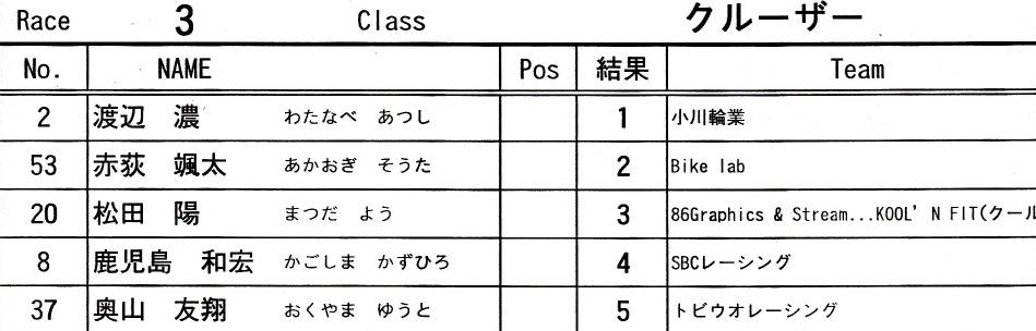 JOSF緑山6月定期戦VOL4:パウダーパフ/クルーザー決勝 動画アリ_b0065730_1622648.jpg