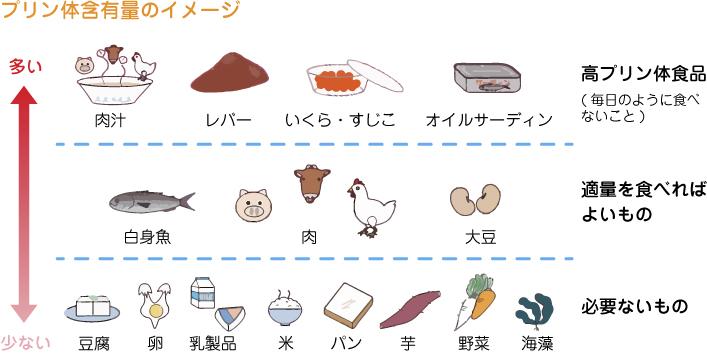 高尿酸血症・痛風について ~その7~ 食事療法で注意することは_a0296269_10202994.jpg