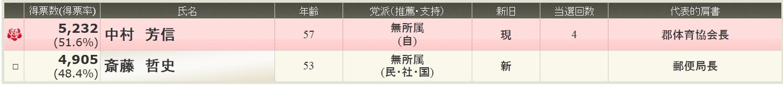 県議選_e0128391_10442988.jpg