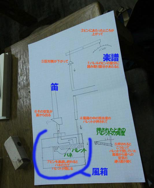 バレルオルガンの鳴る仕組み_d0179447_316890.jpg