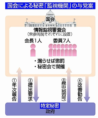 国会法改定・秘密会設置 / 浪江町の牛飼い 霞ヶ関で抗議 他_f0212121_1405629.jpg