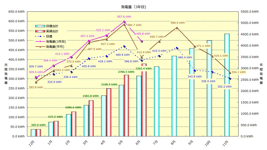 2014年6月 発電実績_b0245008_2221554.png