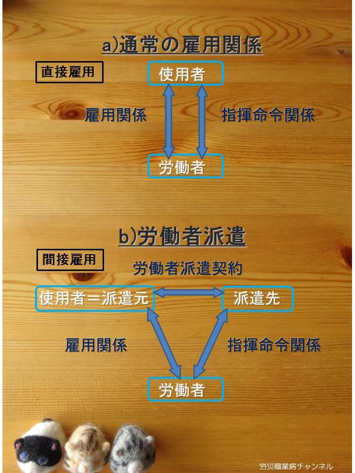 【動画】労災職業病チャンネル1-1「派遣法改正と、その背景」_e0149596_17142337.jpg