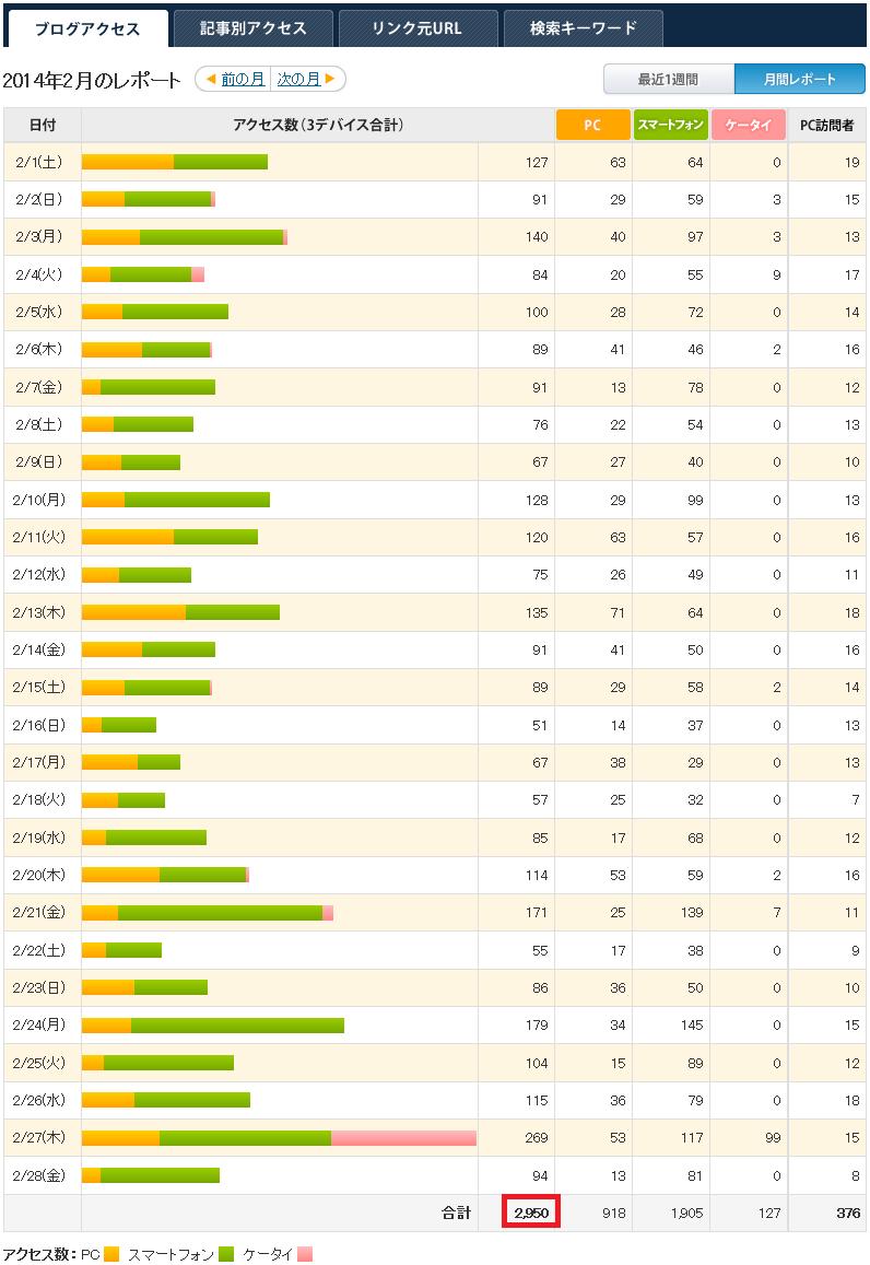 2~6月のアクセス数とアレルギー関係のつぶやき_a0267942_21315950.png