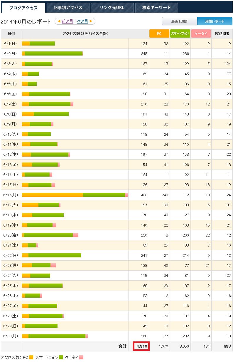 2~6月のアクセス数とアレルギー関係のつぶやき_a0267942_21324876.png