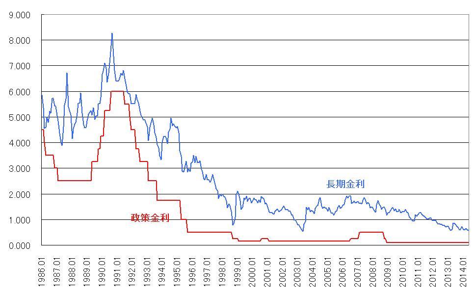 「日本 金利推移」の画像検索結果