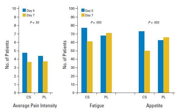 オピオイド使用癌患者に対するメチルプレドニゾロンは疲労感や食欲不振を改善_e0156318_2249245.jpg