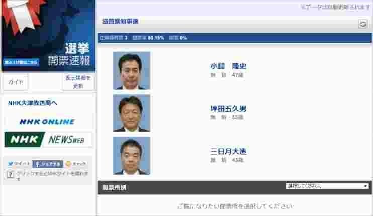 NHK選挙開票速報 22時まで滋賀県知事選の速報データ出さず_c0024539_12126.jpg