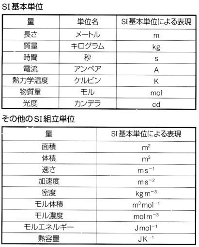 すべての講義 cc リットル 換算 : また、L(リットル)体積、t ...