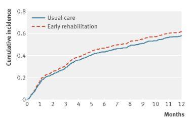 COPD急性増悪への早期リハビリテーションは再入院率に効果なく12ヶ月死亡率を上昇_e0156318_22373977.jpg