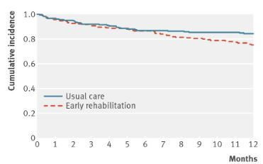 COPD急性増悪への早期リハビリテーションは再入院率に効果なく12ヶ月死亡率を上昇_e0156318_2239171.jpg