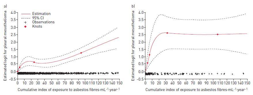 石綿単独曝露よりも石綿と耐火性セラミック繊維の混合曝露の方が胸膜中皮腫発症リスクが高い_e0156318_2224893.jpg