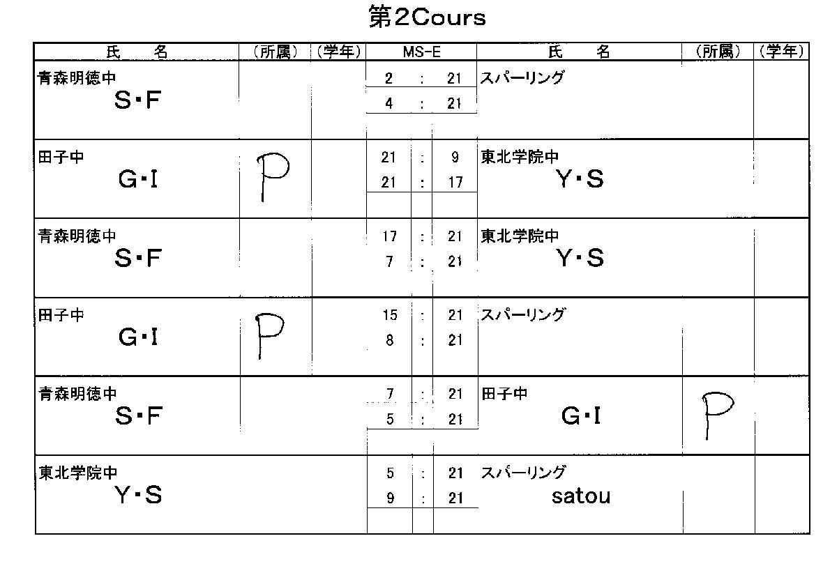 強化練習会第二クルー結果_f0236646_150381.png