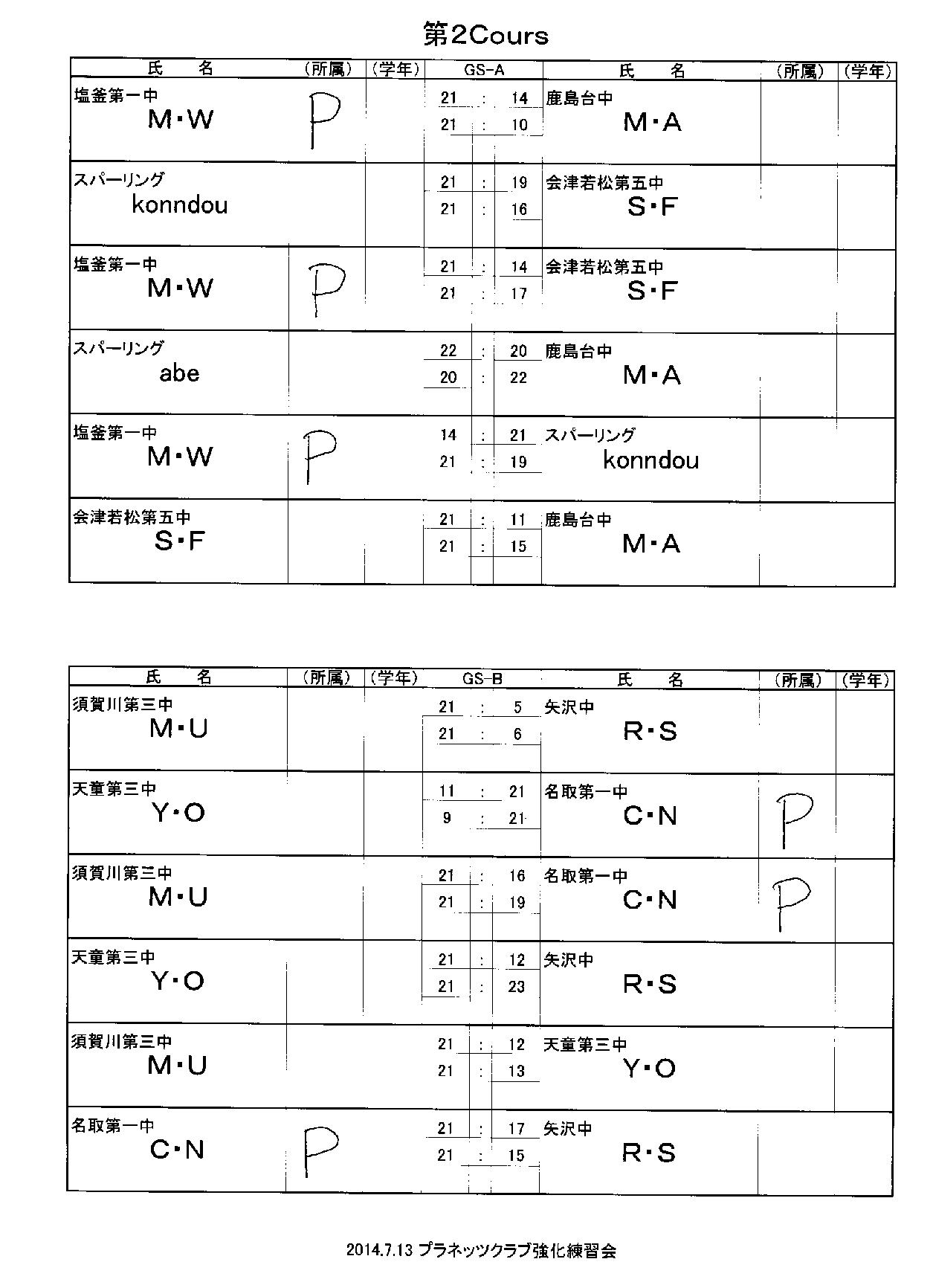 強化練習会第二クルー結果_f0236646_1512512.png