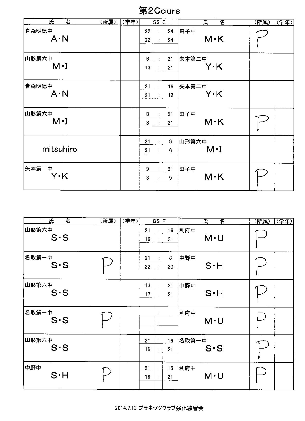 強化練習会第二クルー結果_f0236646_151506.png