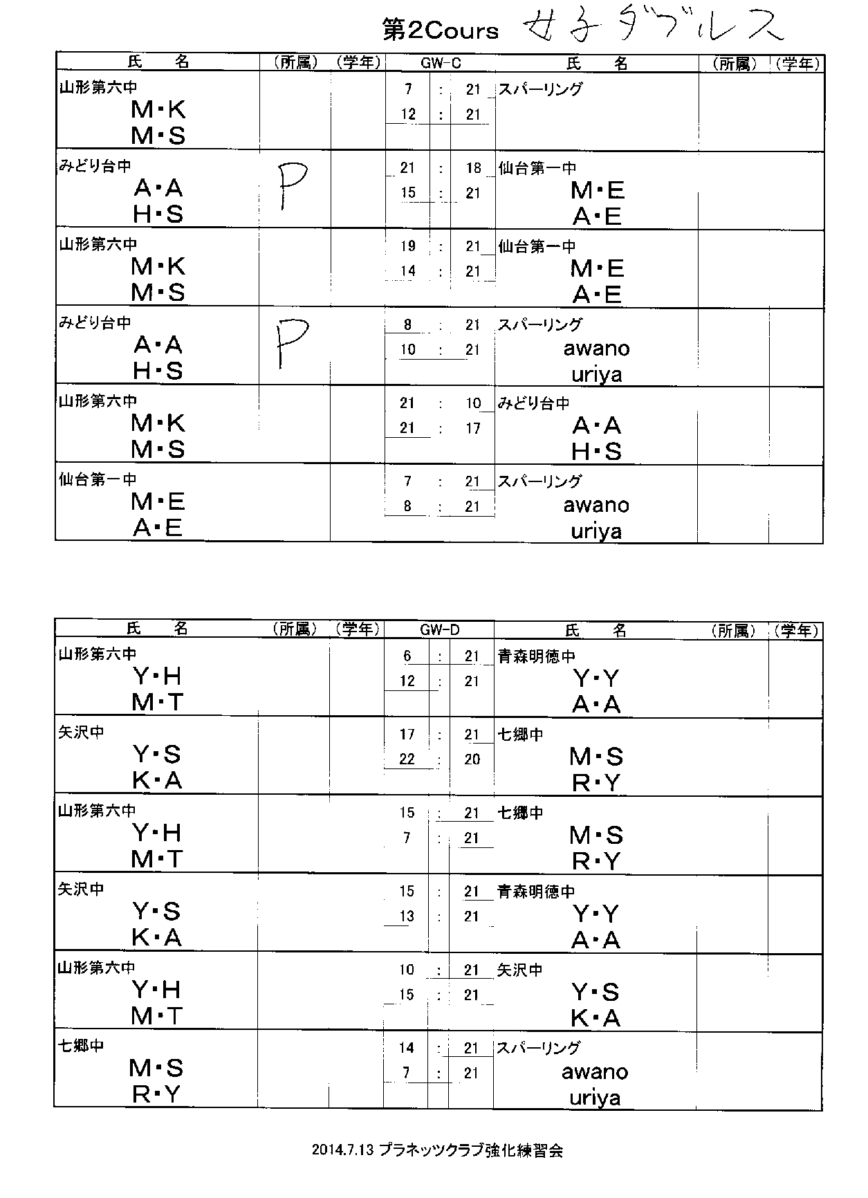 強化練習会第二クルー結果_f0236646_152313.png