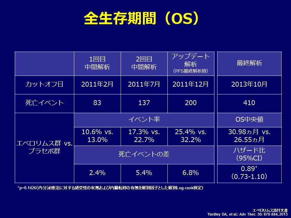 統計の話 BOLERO2について_f0123083_004995.jpg